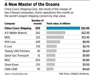 China Cosco Shipping Corp  world's largest shipping concern