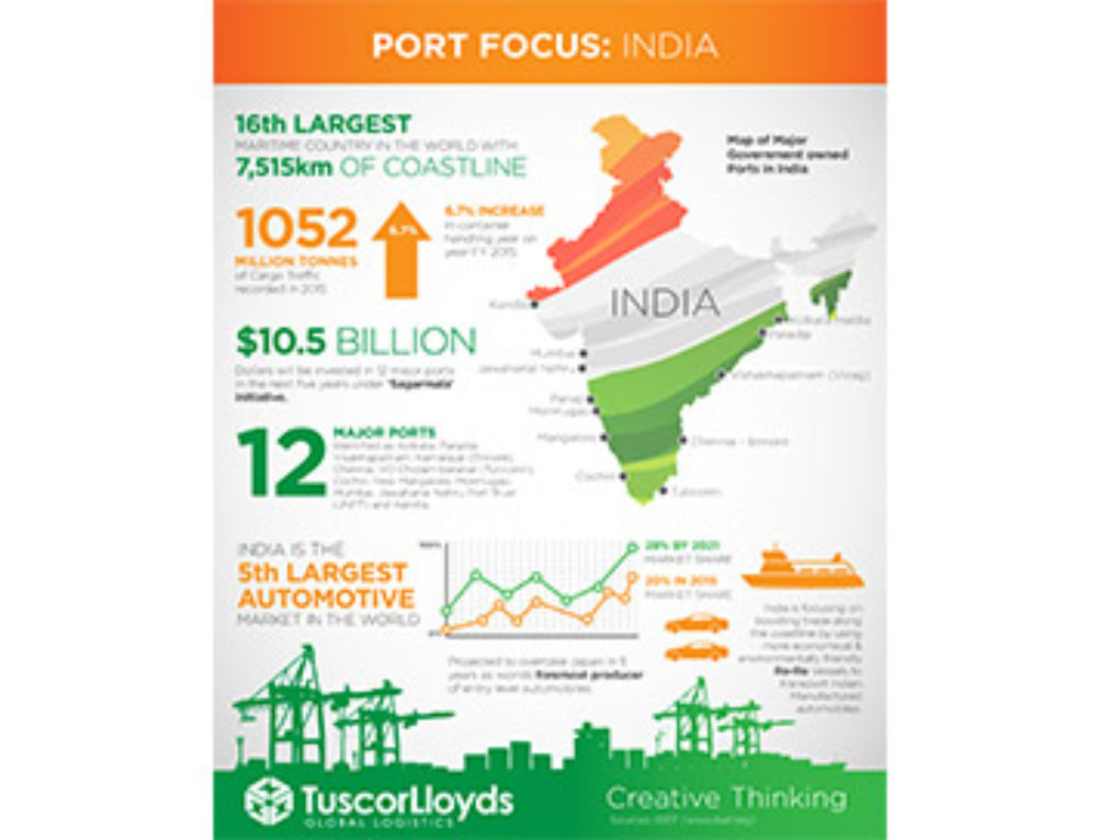 Special Port Focus: The Ports of India