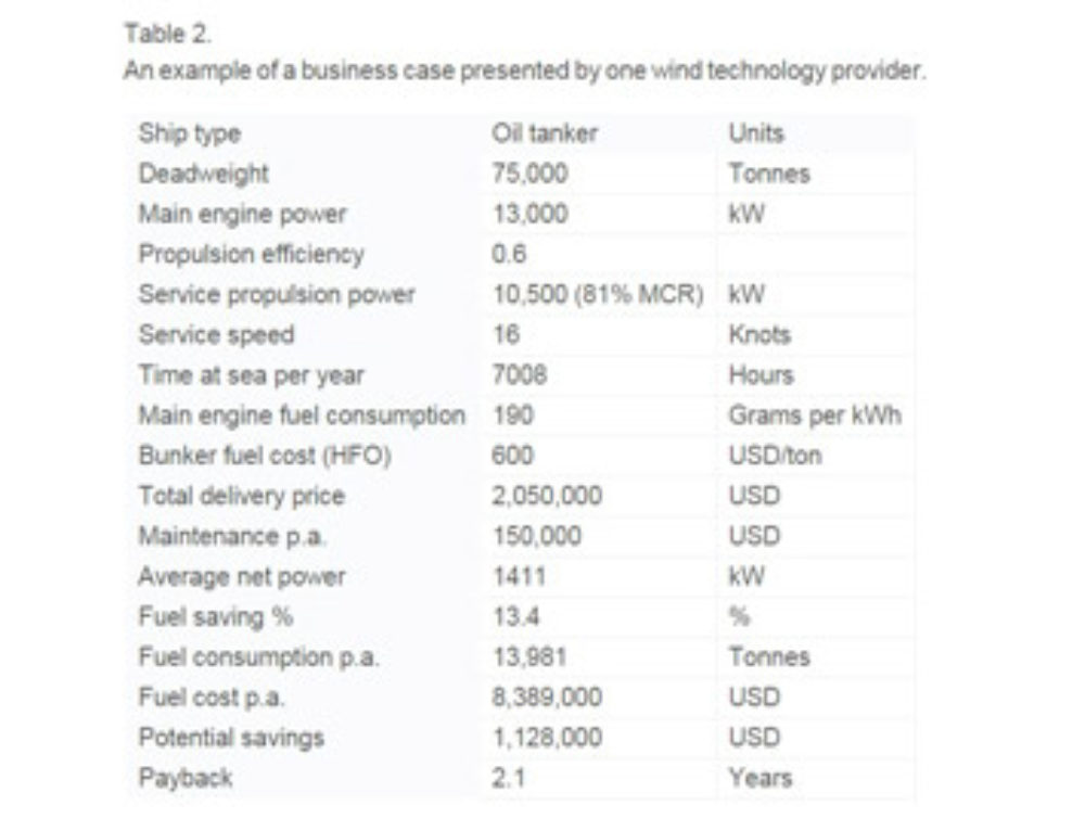 New UCL-Energy & Carbon War Room report states wind technology can yield up to 60% fuel savings for ships